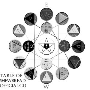 official table of Shewbread